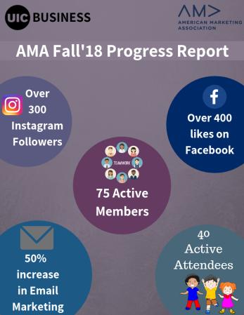 75 Active Members